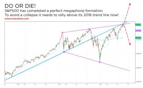 do or die S&P500
