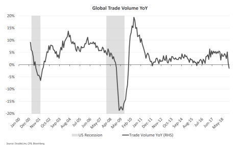 Global Trade Volume YoY