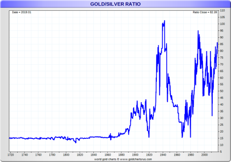 Gold Silver Ratio history