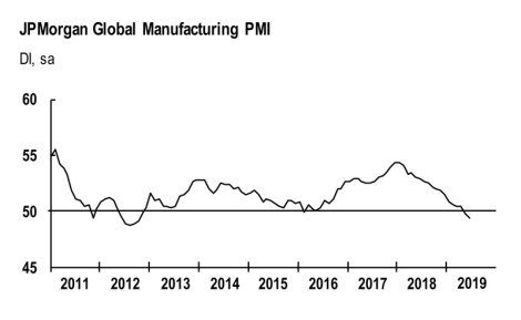 JPMorgan Global PMI