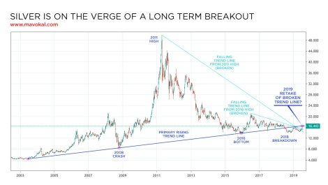 price of silver long term
