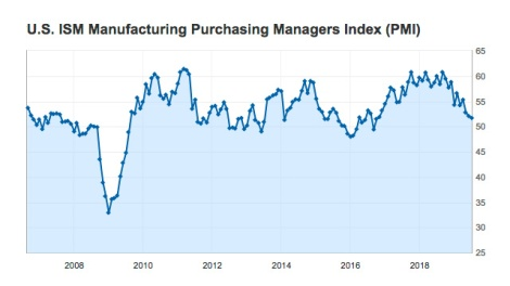US ISM PMI Jul2019
