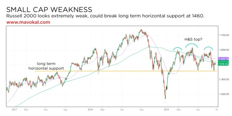 Russell 2000 weakness