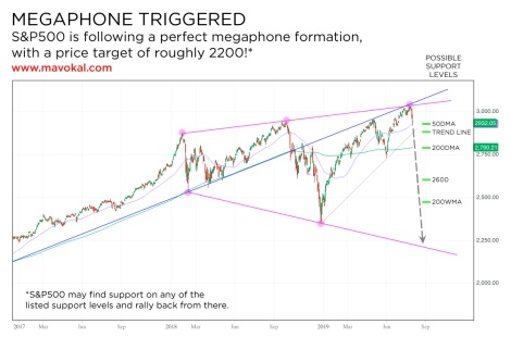 S&P500 megaphone formation triggered