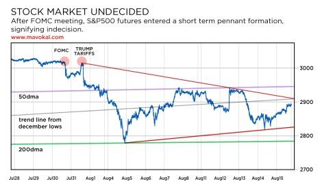 S&P500 very short term