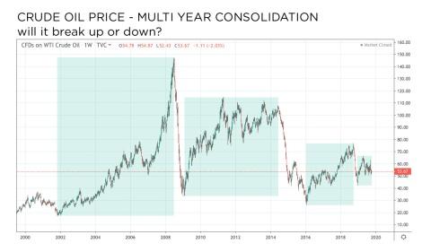 crude oil price amplitude