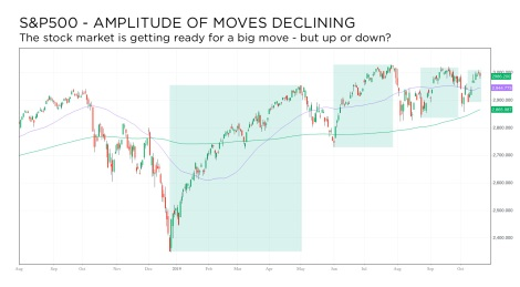 S&P500 oct2019 amplitude declining