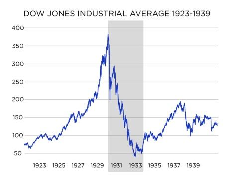 Dow Jones 1920-1940