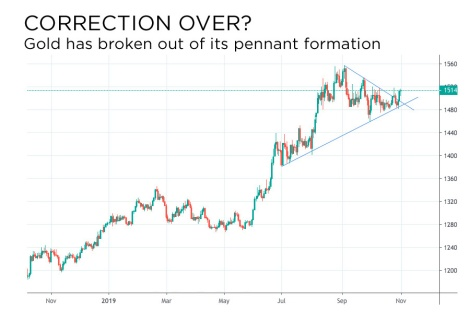 gold correction over?