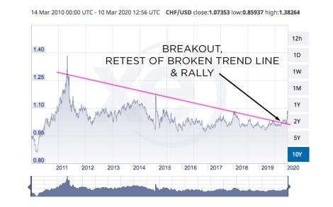 CHFUSD breakout
