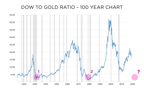 dow to gold ratio historical chart