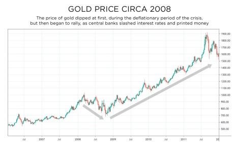 gold price circa 2008