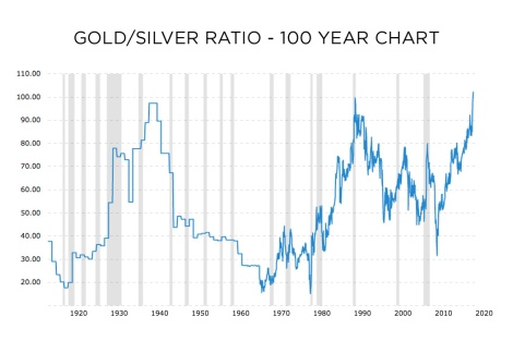 Gold Siver Ratio historic