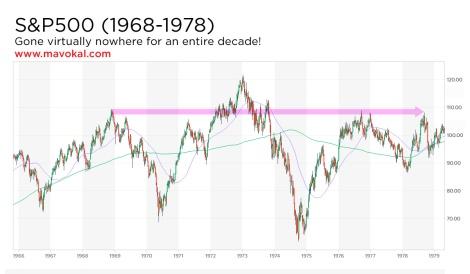 S&P500 1968-1978