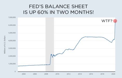 Feds balance sheet up 60%