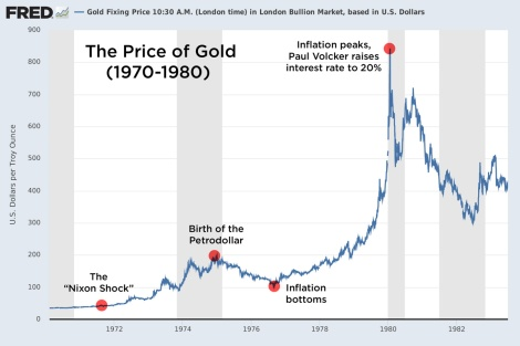 gold price 1970-1980
