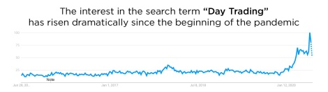 day trading search term trend