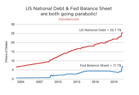 US federal debt and Fed balance sheet going parabolic