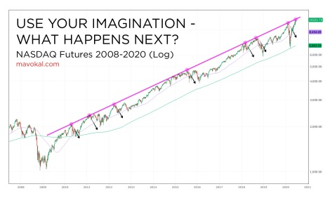use your imagination NASDAQ futures