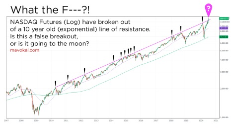 WTF NASDAQ futures