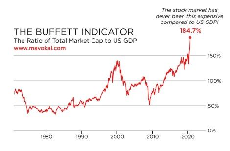 buffett indicator August 2020