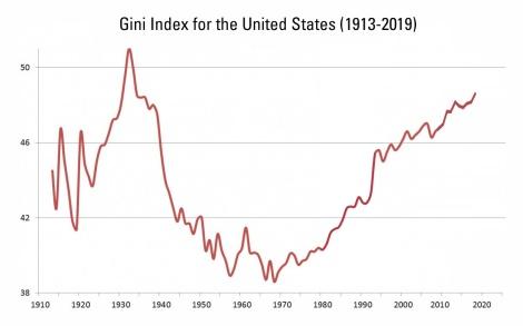 gini index US 1913-2019