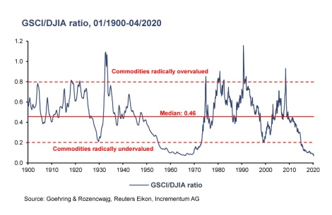 GSCI to DOW ratio 1900-2020